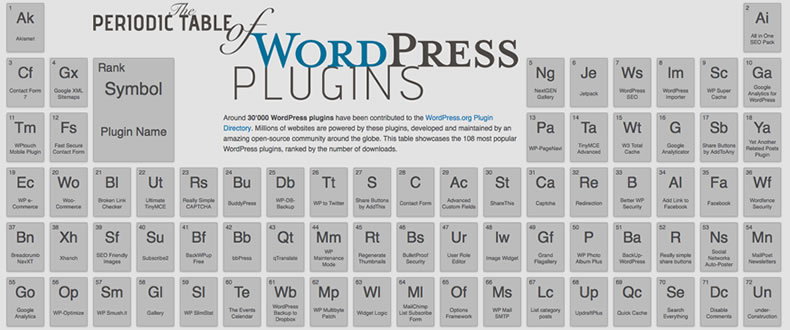 Tabla Periodica de Plugins de WordPress